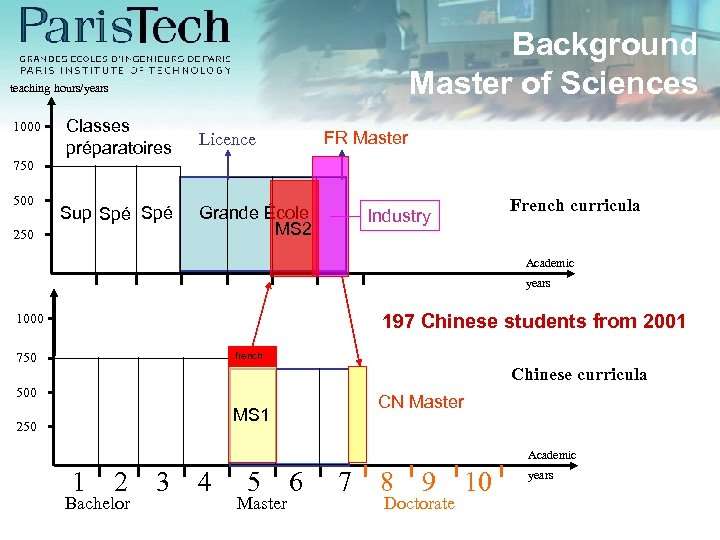 Background Master of Sciences teaching hours/years 1000 Classes préparatoires FR Master Licence 750 500