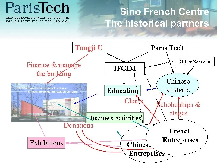Sino French Centre The historical partners Tongji U Finance & manage the building Paris