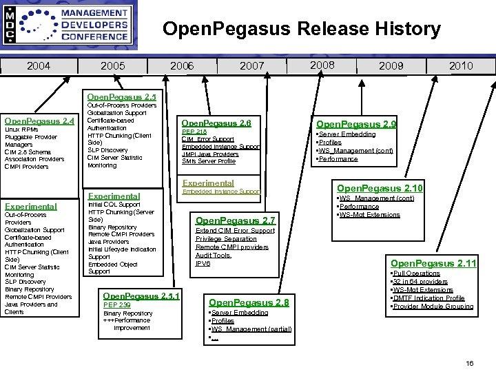 Open. Pegasus Release History 2004 2005 2006 2007 2008 2009 2010 Open. Pegasus 2.