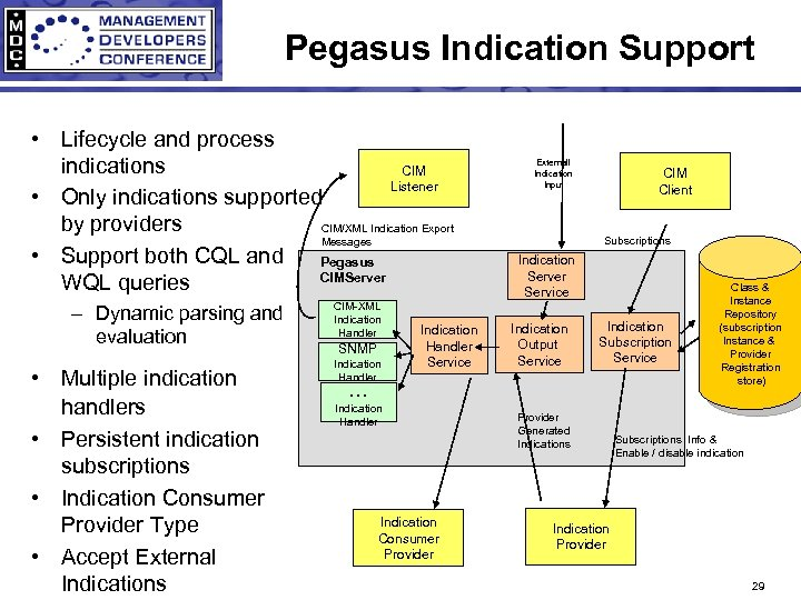 Pegasus Indication Support • Lifecycle and process indications CIM Listener • Only indications supported