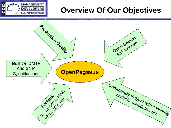 Overview Of Our Objectives uc od Pr n tio ua Q y lit Open.