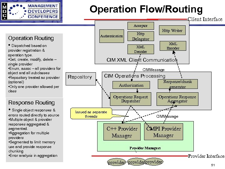 Operation Flow/Routing Client Interface Acceptor Authentication Operation Routing • Dispatched based on provider registration