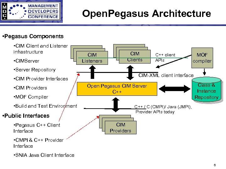 Open. Pegasus Architecture • Pegasus Components • CIM Client and Listener infrastructure • CIMServer