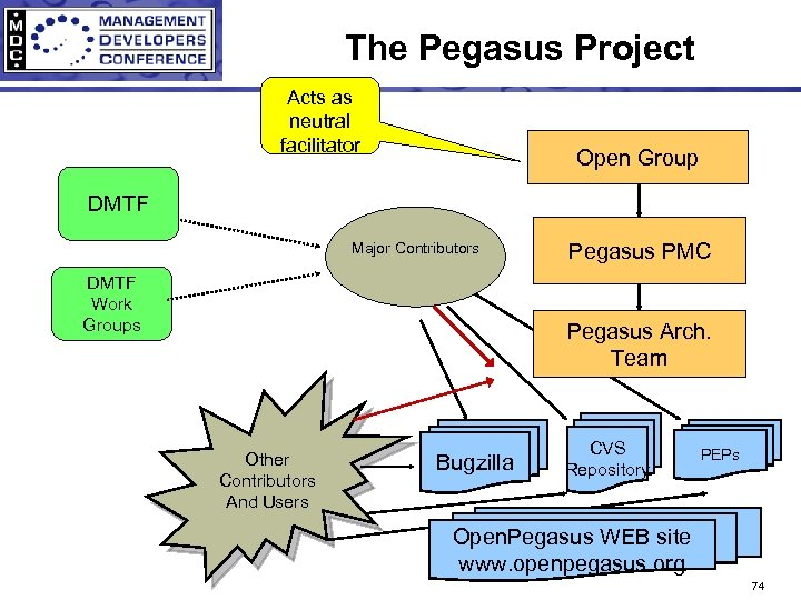 The Pegasus Project Acts as neutral facilitator Open Group DMTF Major Contributors DMTF Work