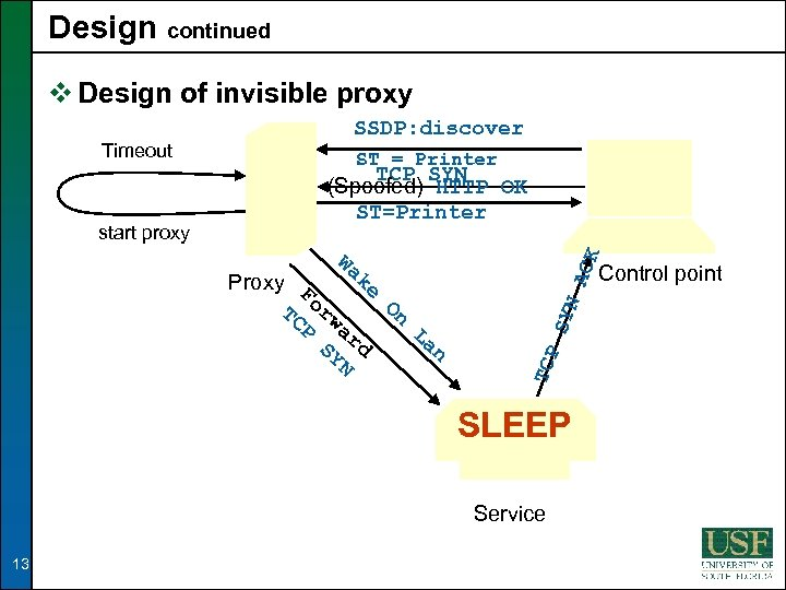 Design continued v Design of invisible proxy Timeout start proxy SSDP: discover ST =