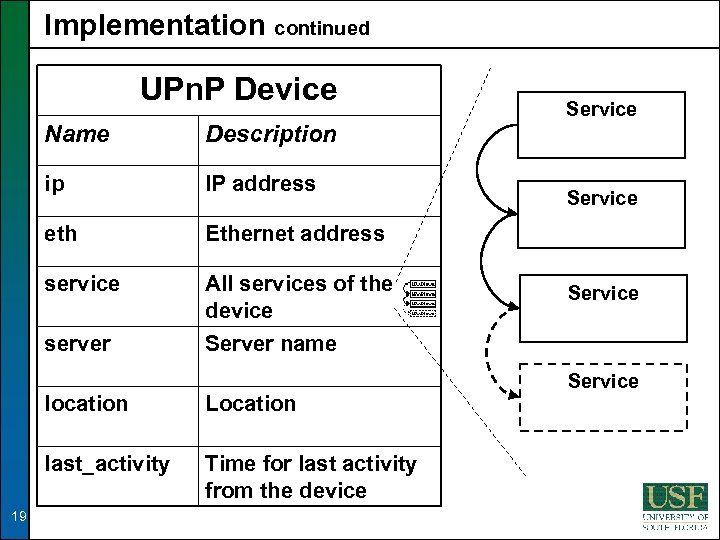 Implementation continued UPn. P Device Name Description ip IP address eth Ethernet address service