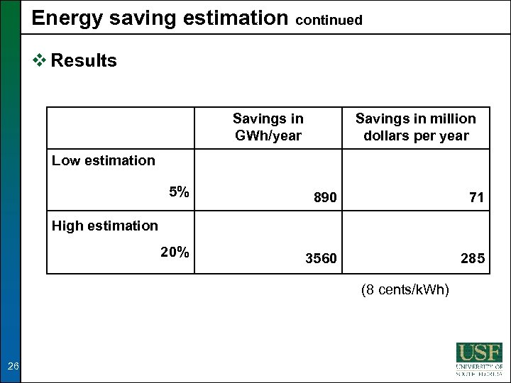 Energy saving estimation continued v Results Savings in GWh/year Savings in million dollars per