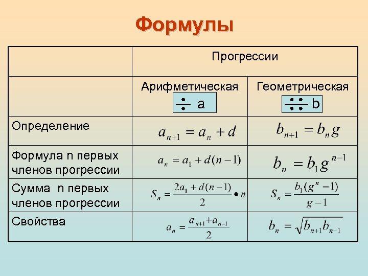 Формулы Прогрессии Арифметическая a Определение Формула n первых членов прогрессии Сумма n первых членов