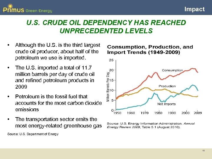 Impact U. S. CRUDE OIL DEPENDENCY HAS REACHED UNPRECEDENTED LEVELS • Although the U.