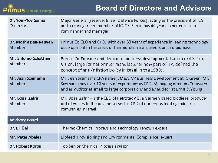 Board of Directors and Advisors Dr. Yom-Tov Samia Chairman Major General (reserve, Israeli Defense