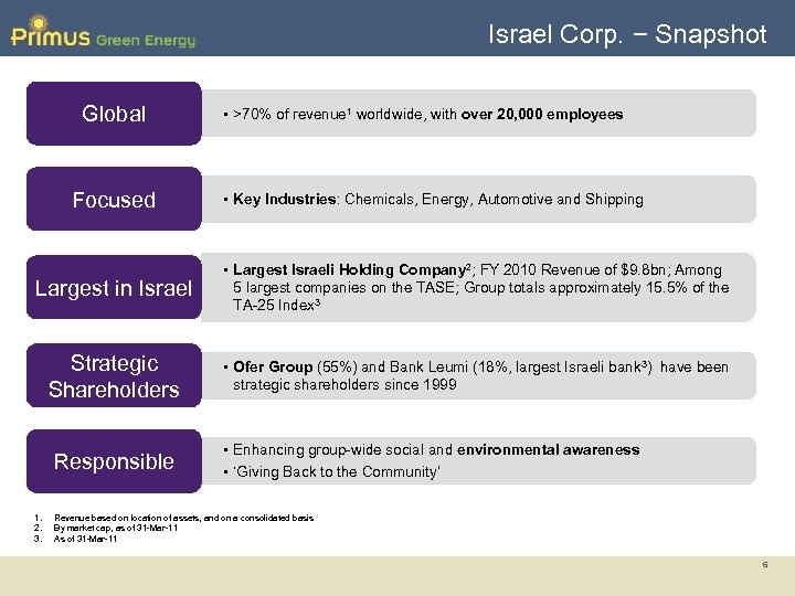 Israel Corp. − Snapshot Global Focused • >70% of revenue 1 worldwide, with over