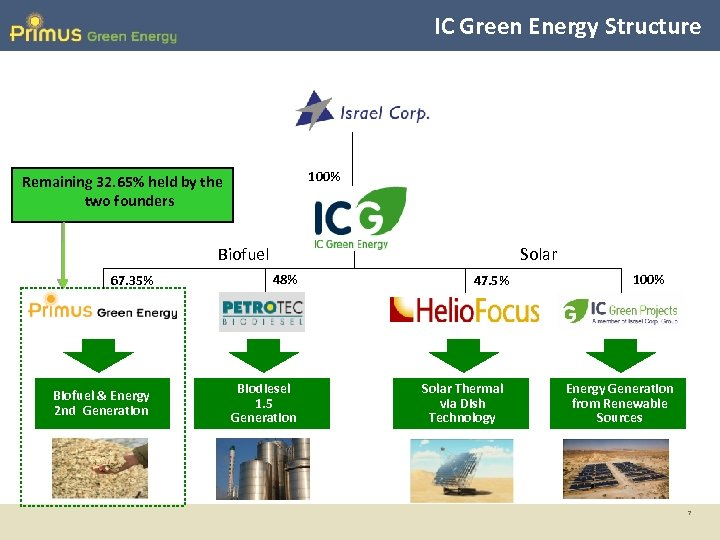 IC Green Energy Structure 100% Remaining 32. 65% held by the two founders Biofuel