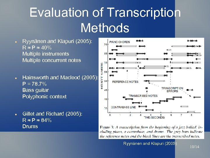 Evaluation of Transcription Methods Ryynänen and Klapuri (2005): R ≈ P ≈ 40% Multiple