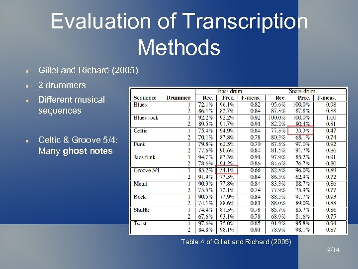 Evaluation of Transcription Methods Gillet and Richard (2005) 2 drummers Different musical sequences Celtic