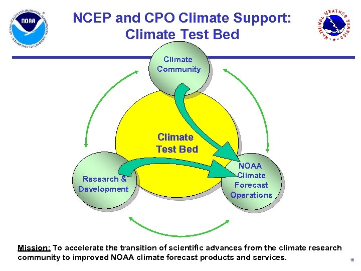 NCEP and CPO Climate Support: Climate Test Bed Climate Community Climate Test Bed Research