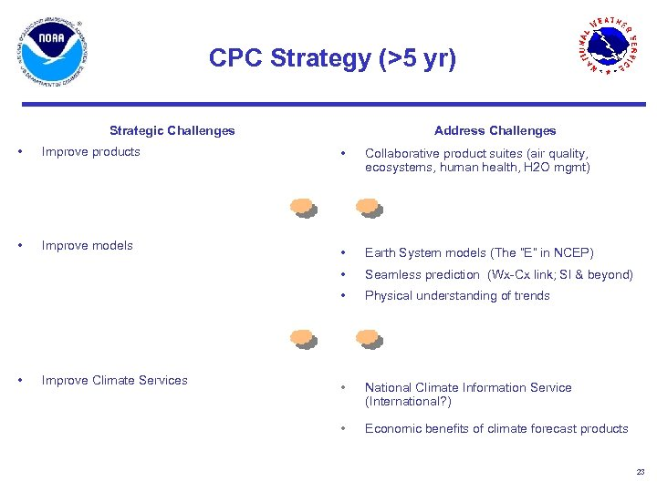 CPC Strategy (>5 yr) Strategic Challenges • Improve products • Improve models Address Challenges