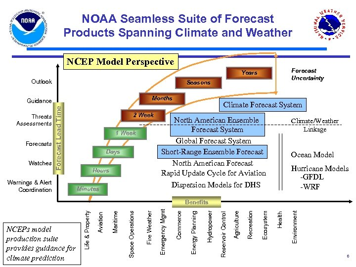 NOAA Seamless Suite of Forecast Products Spanning Climate and Weather NCEP Model Perspective Forecast