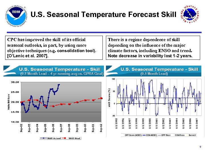 U. S. Seasonal Temperature Forecast Skill CPC has improved the skill of its official
