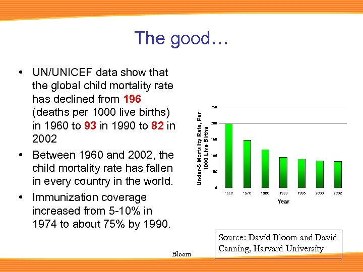 The good… • UN/UNICEF data show that the global child mortality rate has declined