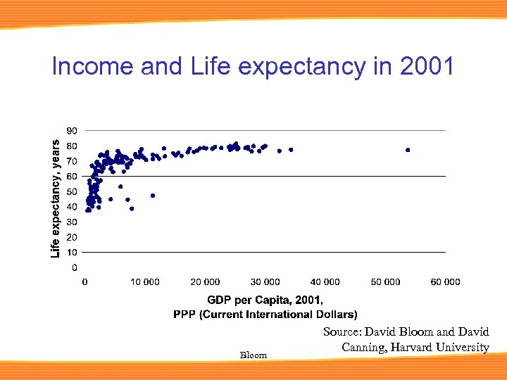 Income and Life expectancy in 2001 Bloom Source: David Bloom and David Canning, Harvard