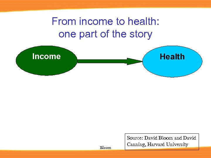 From income to health: one part of the story Income Health Bloom Source: David