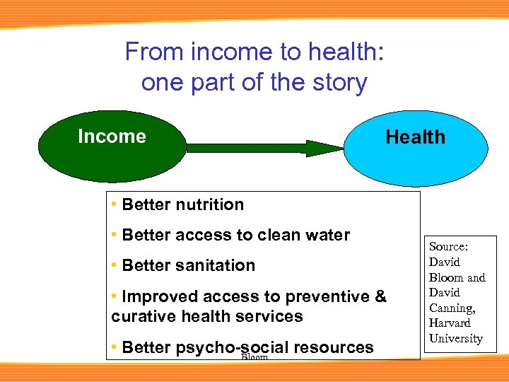 From income to health: one part of the story Income Health • Better nutrition