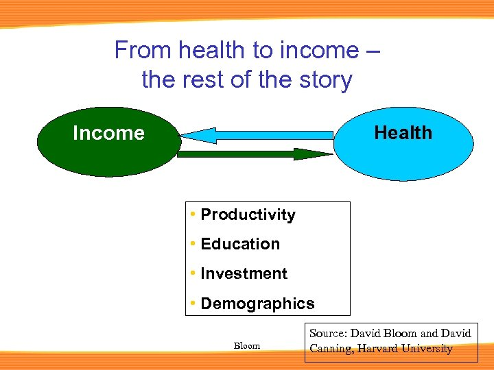 From health to income – the rest of the story Income Health • Productivity