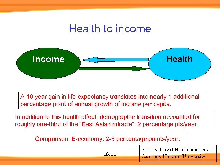 Health to income Income Health A 10 year gain in life expectancy translates into