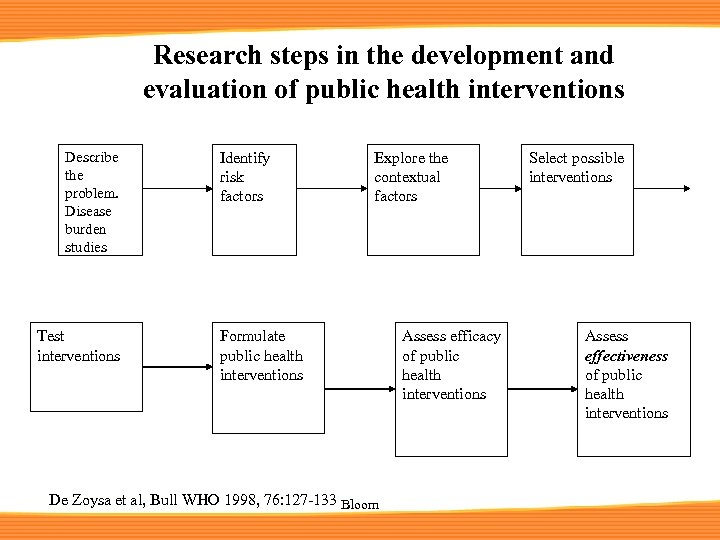 Research steps in the development and evaluation of public health interventions Describe the problem.