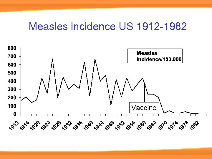 Measles incidence US 1912 -1982 Vaccine