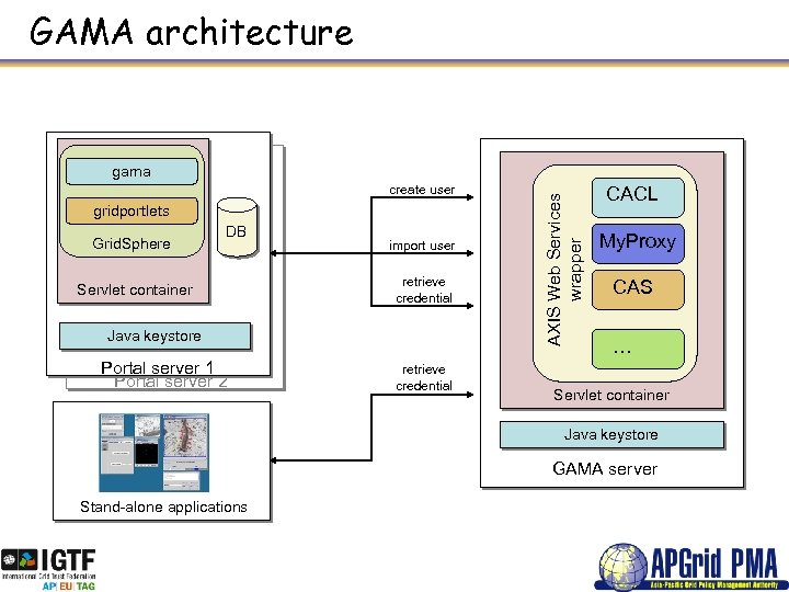 GAMA architecture create user gridportlets Grid. Sphere DB Servlet container import user retrieve credential