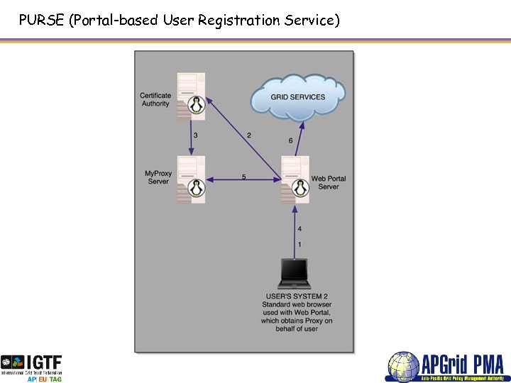 PURSE (Portal-based User Registration Service)