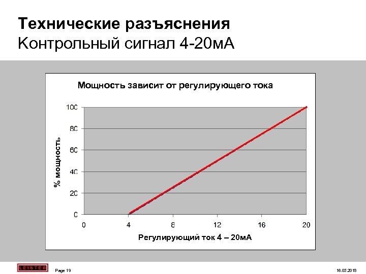 Teхнические разъяснения Koнтрольный сигнал 4 -20 м. A % мощность Мощность зависит от регулирующего