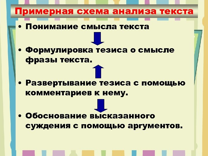 Примерная схема анализа текста • Понимание смысла текста • Формулировка тезиса о смысле фразы