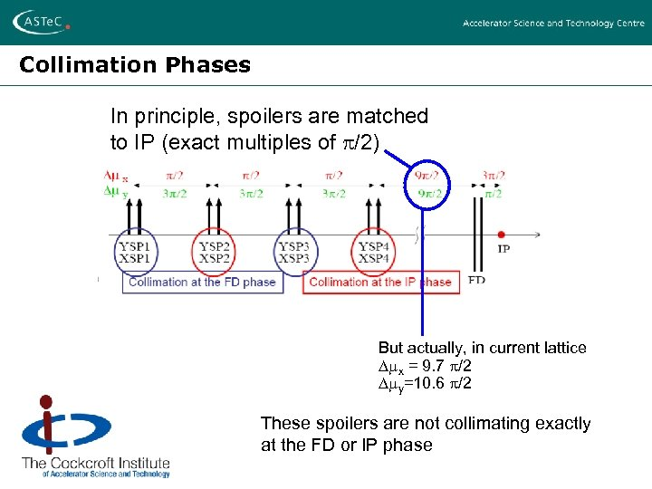 Collimation Phases In principle, spoilers are matched to IP (exact multiples of /2) But