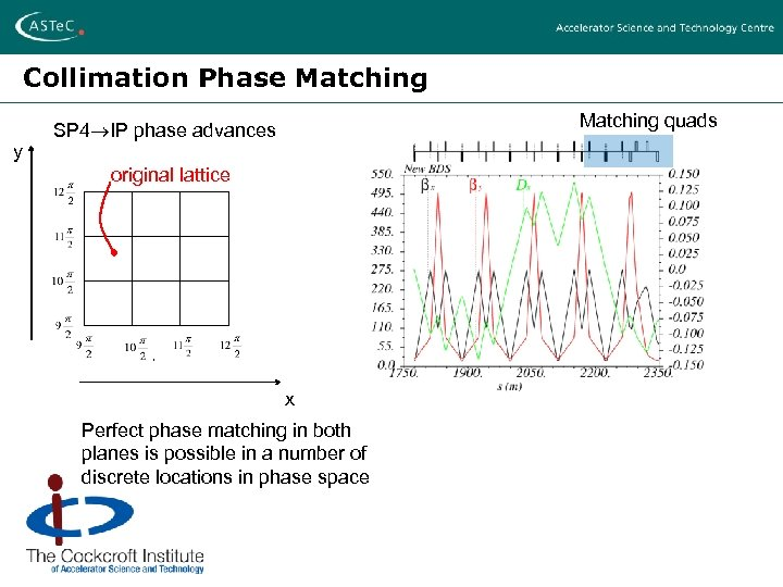 Collimation Phase Matching y Matching quads SP 4 IP phase advances original lattice x