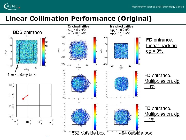 Linear Collimation Performance (Original) BDS entrance Original lattice x = 9. 7 /2 y=10.