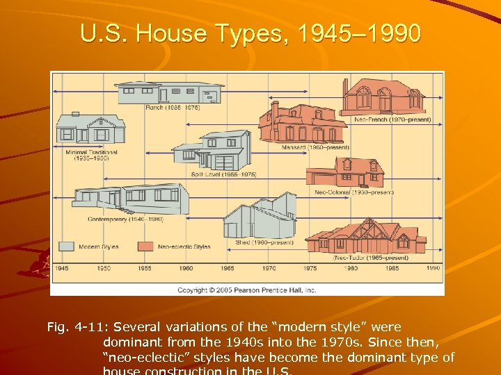"""U. S. House Types, 1945– 1990 Fig. 4 -11: Several variations of the """"modern"""