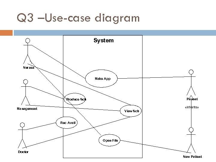 Q 3 –Use-case diagram System Nurses Make App Patient Produce Sch «inherits» Management View
