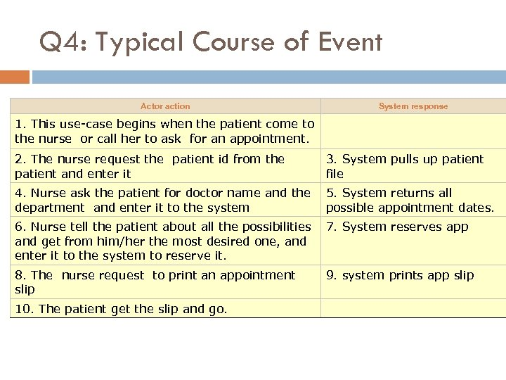 Q 4: Typical Course of Event Actor action System response 1. This use-case begins