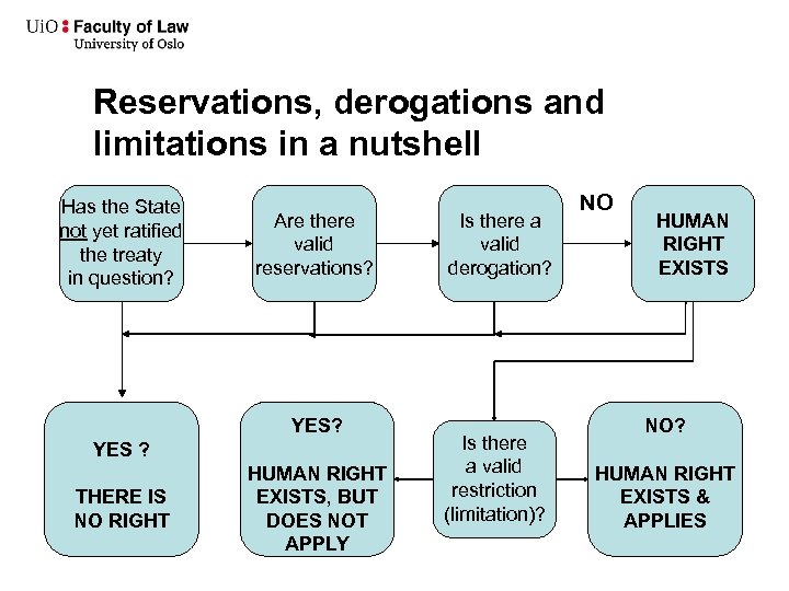 Reservations, derogations and limitations in a nutshell • Has the State not yet ratified