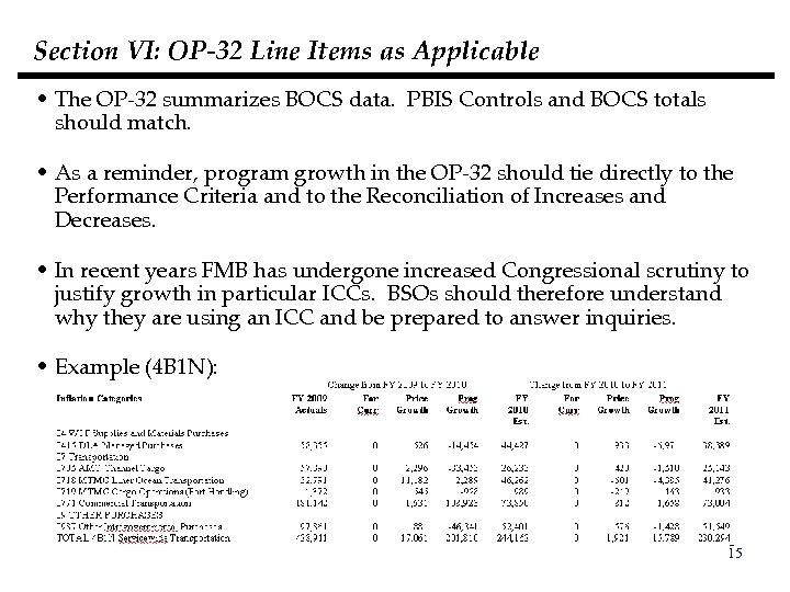 Section VI: OP-32 Line Items as Applicable • The OP-32 summarizes BOCS data. PBIS