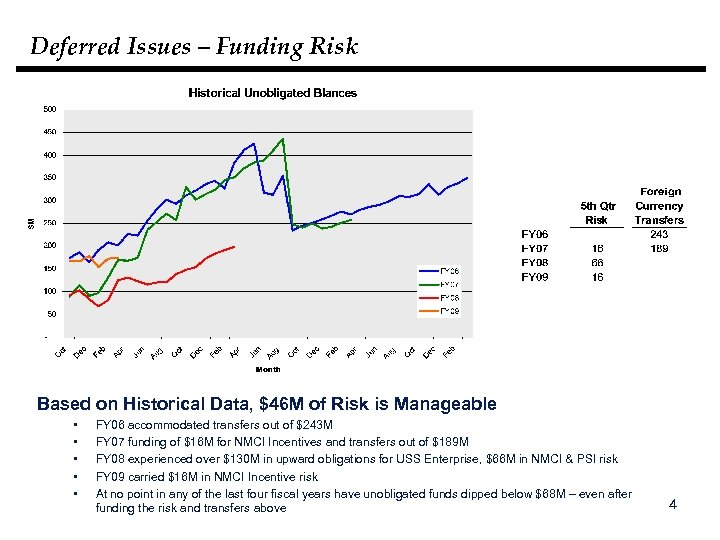 Deferred Issues – Funding Risk Based on Historical Data, $46 M of Risk is