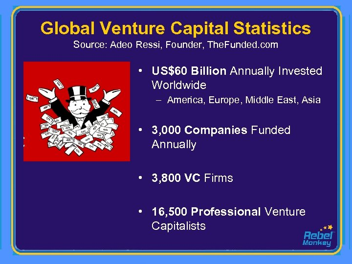 Global Venture Capital Statistics Source: Adeo Ressi, Founder, The. Funded. com • US$60 Billion