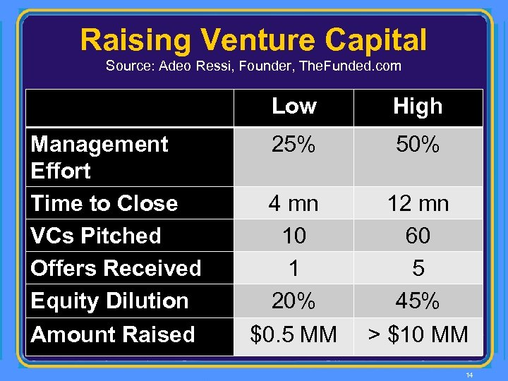 Raising Venture Capital Source: Adeo Ressi, Founder, The. Funded. com Low Management Effort Time