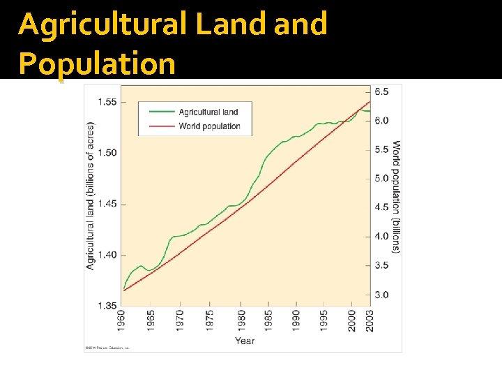 Agricultural Land Population