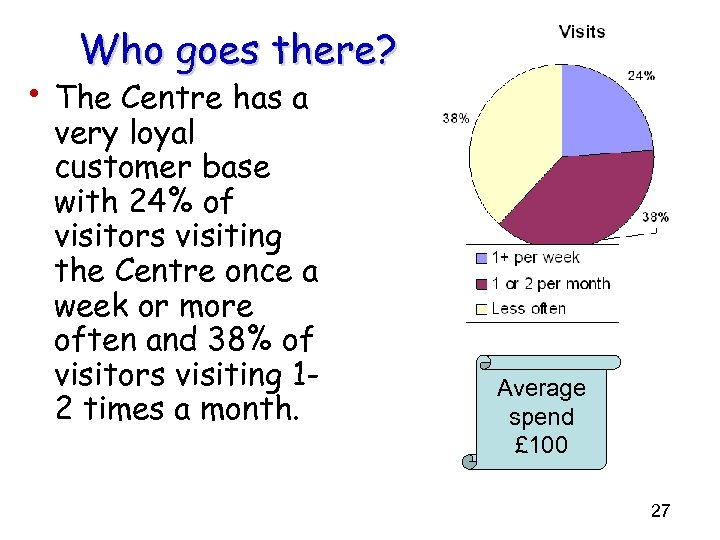 Who goes there? • The Centre has a very loyal customer base with 24%