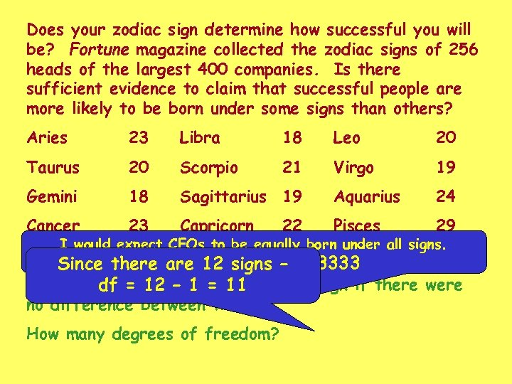 Does your zodiac sign determine how successful you will be? Fortune magazine collected the