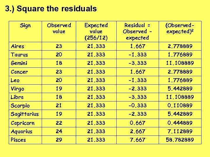 3. ) Square the residuals Sign Observed value Expected value (256/12) Residual = Observed