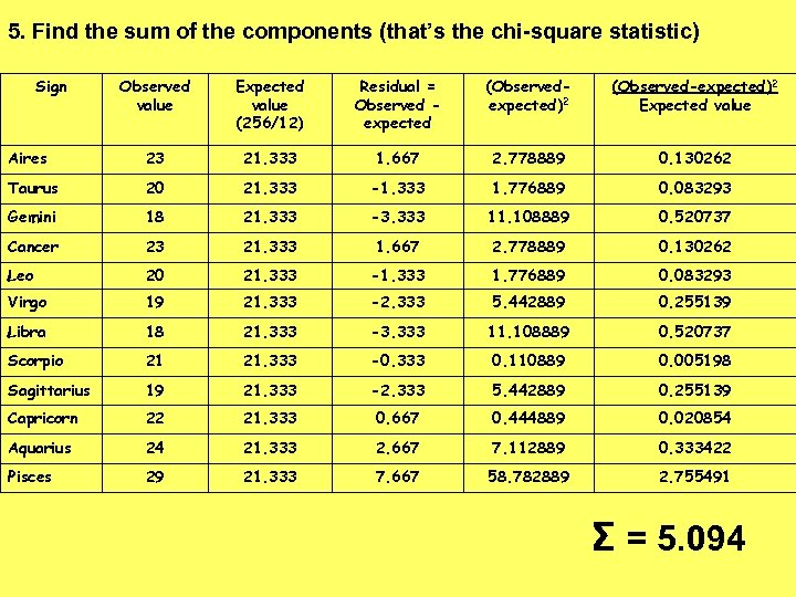 5. Find the sum of the components (that's the chi-square statistic) Sign Observed value